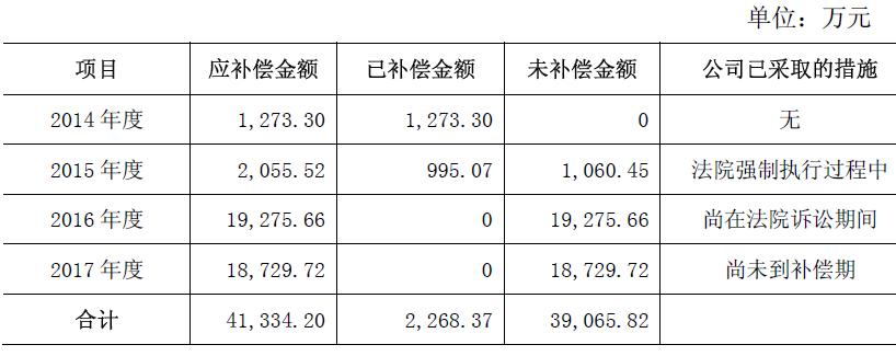 新华医疗暴跌77% 高毅资产冯柳被套后又加仓