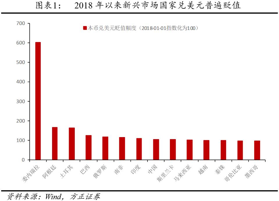 新兴市场再遭血洗 中国该如何做?