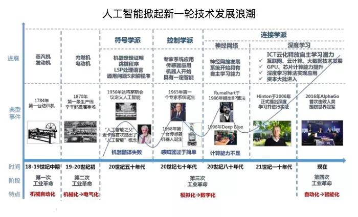 人工智能砸了谁的饭碗?中国弯道超车的正确姿势