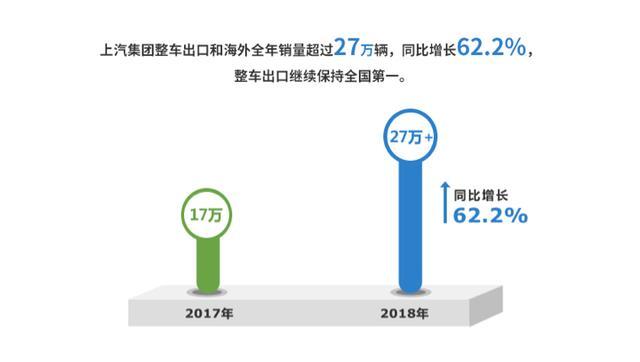 团2018年整车销售705万辆 预计市场占有率将