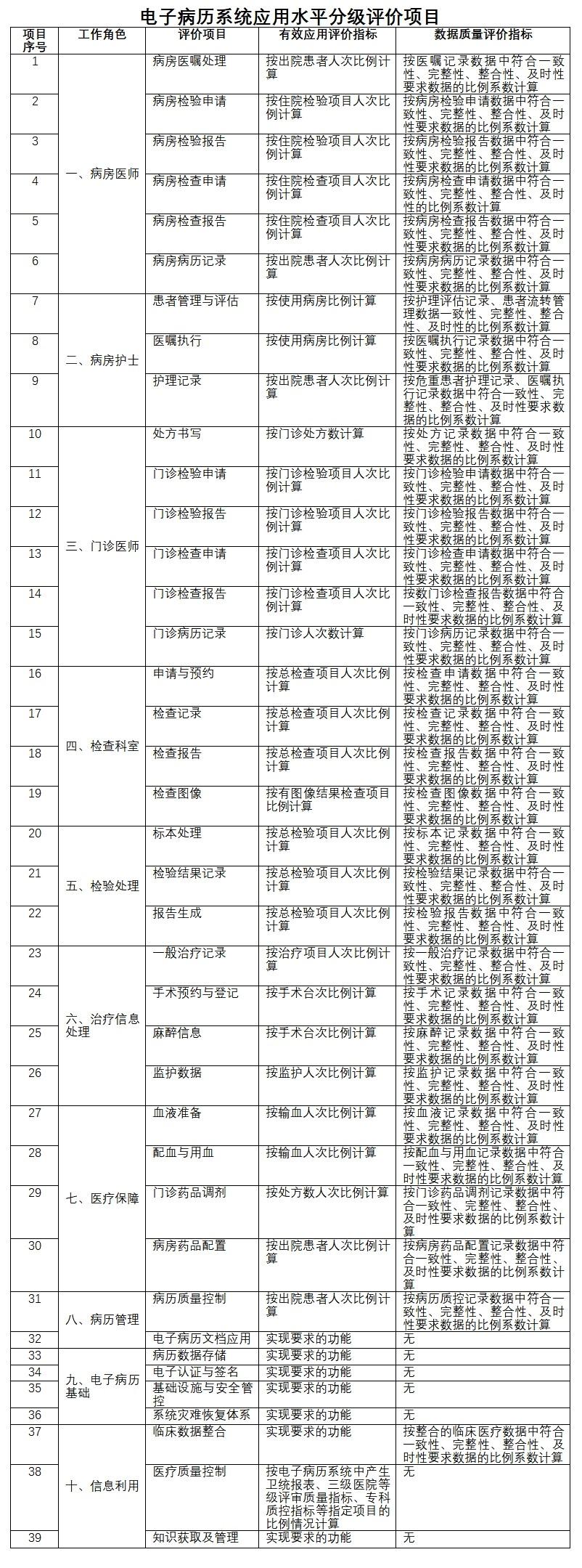病历电子分级v病历标准发布划分9个等级翰制作教程平面图文图片