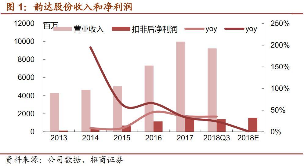 韵达股份:投资收益增厚业绩 核心盈利低于预期