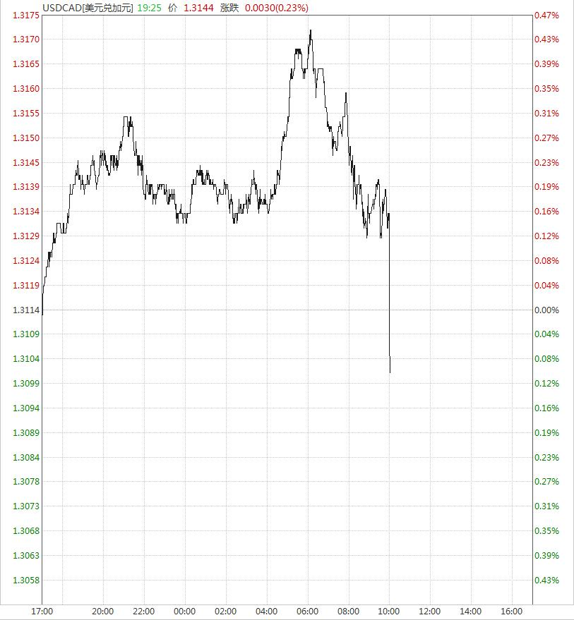 加拿大央行加息25个基点至1.5% 美元兑加元跌破1.31关口