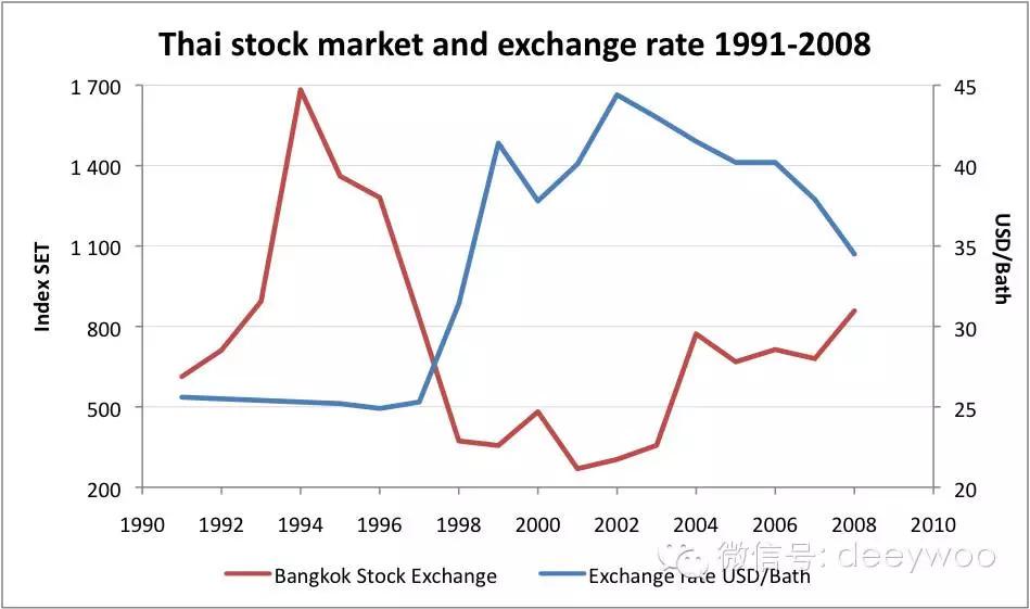 这个国家汇率腰斩,股市却暴涨超过1倍!