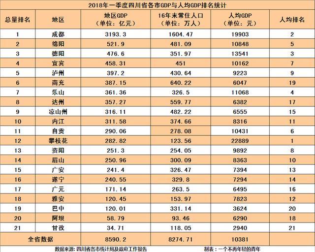2017成都gdp一季度_成都人均gdp折线图