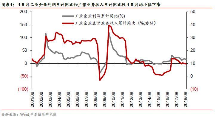 政策明确方向,内外积极因素正在累积,对经济的过度悲观预期有望修正