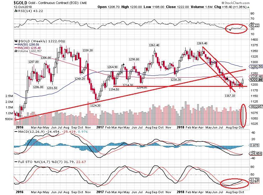 黄金闪耀走出前期阴霾 油价回调仍处上升通道