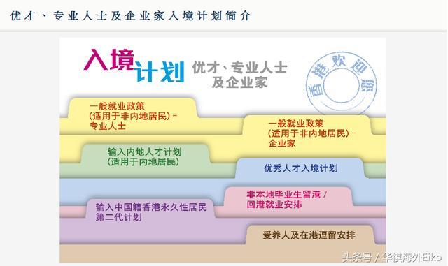 移民香港,七年后拿了香港永居身份跟护照仍可