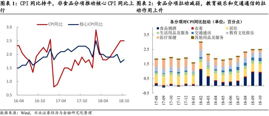10月通胀数据点评:通胀忧虑消退