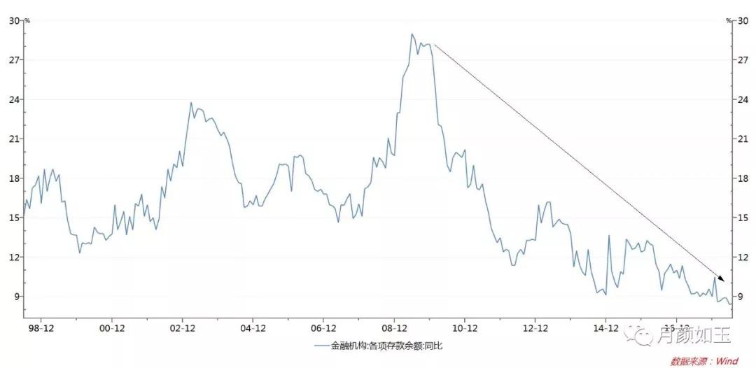 """怎么看资金面:货币市场的""""不稳定态"""""""