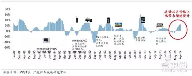 投资新增6000亿!中国半导体产业在2018逆袭