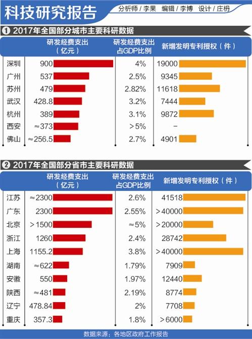 科技竞争力报告: 北京、深圳研发经费投入占比最高 科创实力撬动先进制造业发展