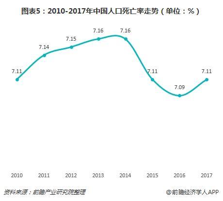 中国人口平衡年增长率多少_中国人口增长率变化图