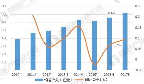 山西应县GDP产值_GDP规模淡化 净产值受关注(3)