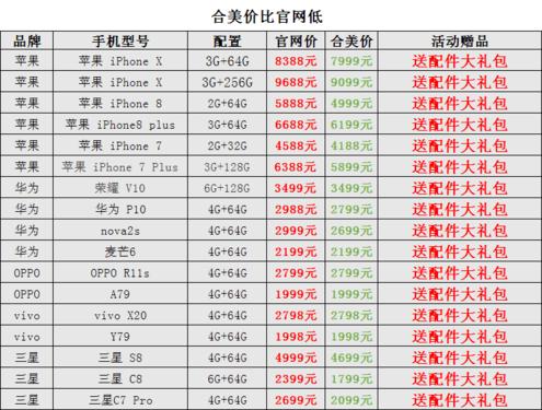 OPPO R11s合美通讯网仅2799购机送大礼包