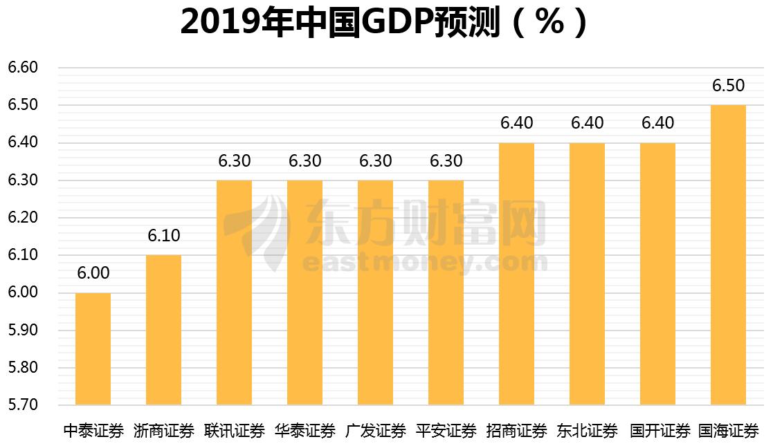 各省1987年至2019年gdp变化_2019年各省gdp占比图