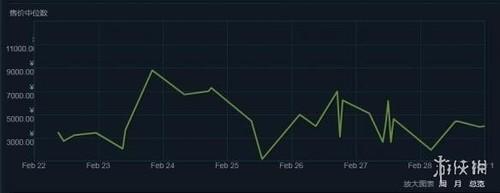 《绝地求生大逃杀》Steam饰品价格波动大 方巾跌近千元!游戏商品