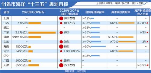 中国海洋生产总值冲刺10万亿 海洋经济将成沿海省份新动能