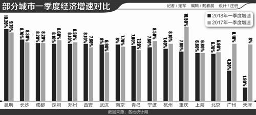 2019年西安第一季度经济总量_西安数字经济产业园