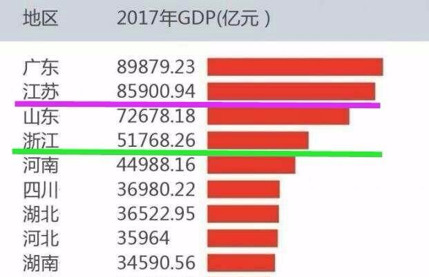 浙江哪个市人均gdp最低_浙江11市人均GDP公布,作为 共同富裕示范区 ,浙江什么水平